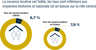 taux vacance locative